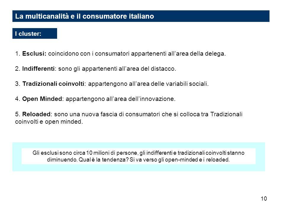 10 La multicanalità e il consumatore italiano I cluster: 1. Esclusi: coincidono con i consumatori appartenenti allarea della delega. 2. Indifferenti: