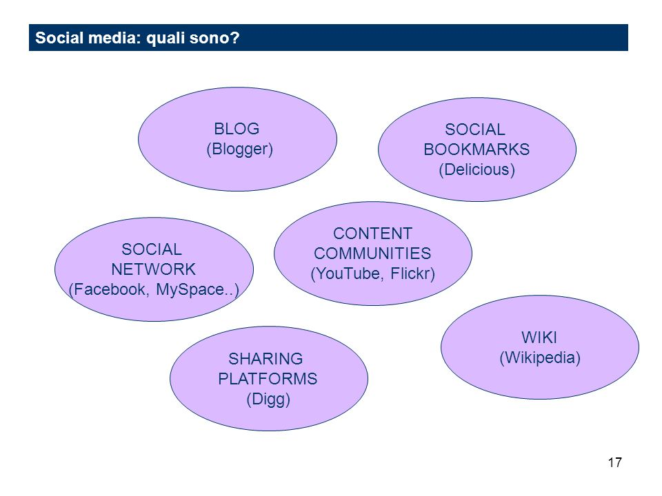 17 Social media: quali sono? BLOG (Blogger) SOCIAL NETWORK (Facebook, MySpace..) SOCIAL BOOKMARKS (Delicious) CONTENT COMMUNITIES (YouTube, Flickr) SH