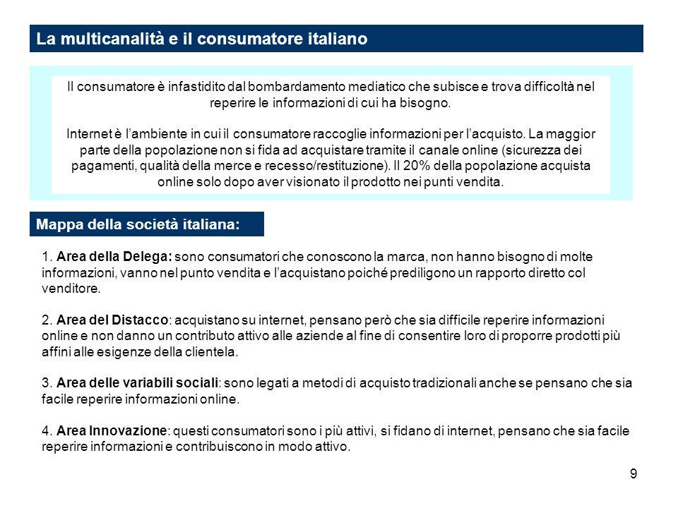 9 La multicanalità e il consumatore italiano Il consumatore è infastidito dal bombardamento mediatico che subisce e trova difficoltà nel reperire le i