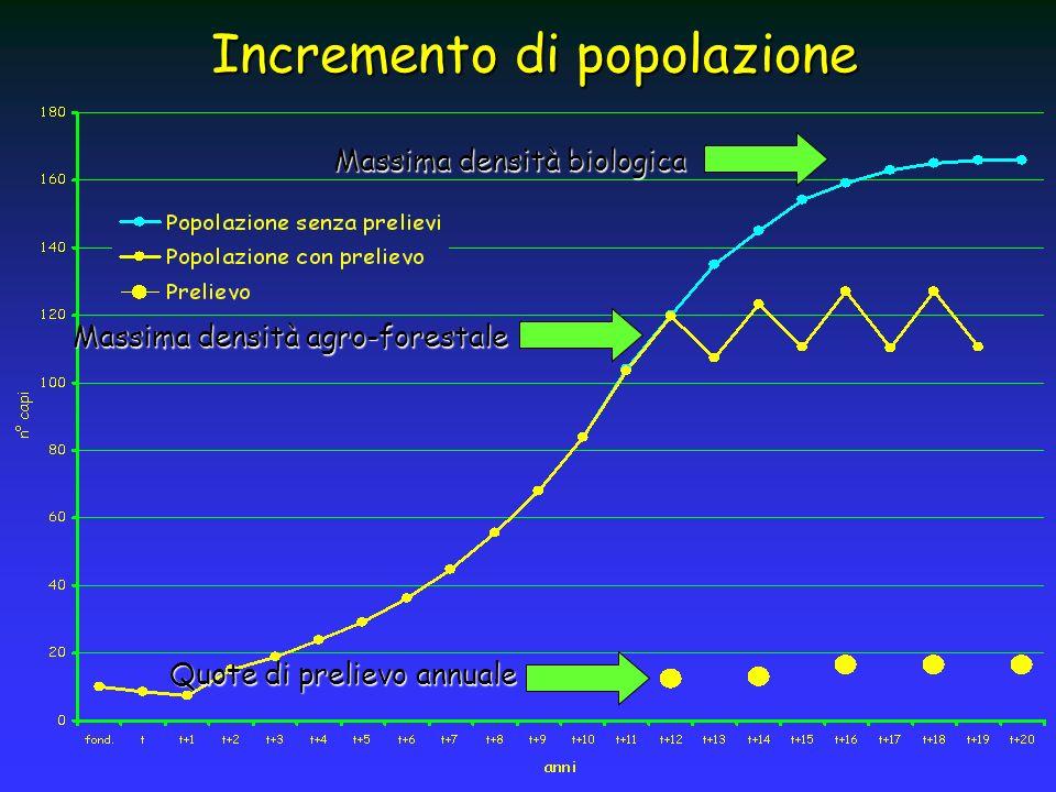 Incremento di popolazione Massima densità biologica Massima densità agro-forestale Quote di prelievo annuale