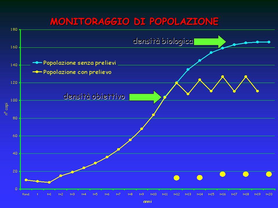 densità biologica densità obiettivo MONITORAGGIO DI POPOLAZIONE