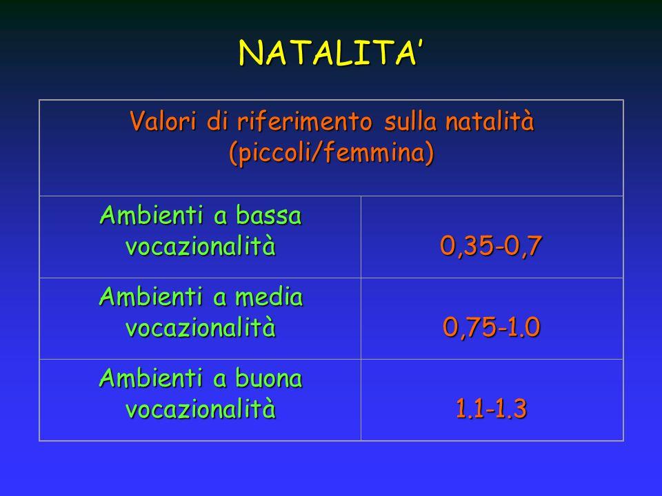 Valori di riferimento sulla natalità (piccoli/femmina) Ambienti a bassa vocazionalità 0,35-0,7 Ambienti a media vocazionalità 0,75-1.0 Ambienti a buon