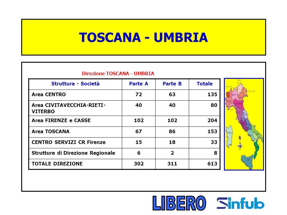 TOSCANA - UMBRIA Direzione TOSCANA - UMBRIA Struttura - SocietàParte AParte BTotale Area CENTRO7263135 Area CIVITAVECCHIA-RIETI- VITERBO 40 80 Area FIRENZE e CASSE102 204 Area TOSCANA6786153 CENTRO SERVIZI CR Firenze151833 Strutture di Direzione Regionale628 TOTALE DIREZIONE302311613