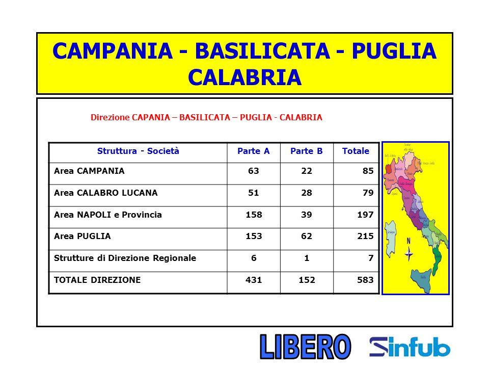 CAMPANIA - BASILICATA - PUGLIA CALABRIA Direzione CAPANIA – BASILICATA – PUGLIA - CALABRIA Struttura - SocietàParte AParte BTotale Area CAMPANIA632285 Area CALABRO LUCANA512879 Area NAPOLI e Provincia15839197 Area PUGLIA15362215 Strutture di Direzione Regionale617 TOTALE DIREZIONE431152583