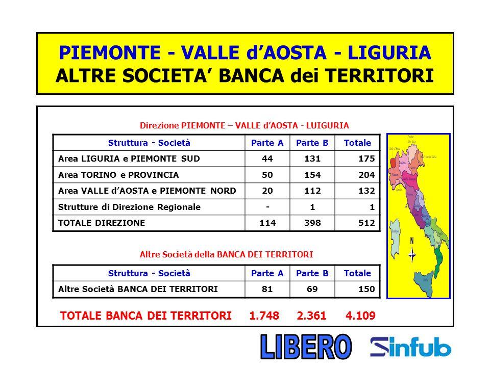 PIEMONTE - VALLE dAOSTA - LIGURIA ALTRE SOCIETA BANCA dei TERRITORI Direzione PIEMONTE – VALLE dAOSTA - LUIGURIA Altre Società della BANCA DEI TERRITORI TOTALE BANCA DEI TERRITORI 1.748 2.361 4.109 Struttura - SocietàParte AParte BTotale Area LIGURIA e PIEMONTE SUD44131175 Area TORINO e PROVINCIA50154204 Area VALLE dAOSTA e PIEMONTE NORD20112132 Strutture di Direzione Regionale-11 TOTALE DIREZIONE114398512 Struttura - SocietàParte AParte BTotale Altre Società BANCA DEI TERRITORI8169150