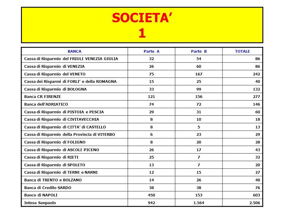 SOCIETA 2 SOCIETAParte AParte BTOTALE ISGS – Intesa Sanpaolo Group Services401498899 Intesa Sanpaolo PRIVATE BANKING343872 NEOS FINANCE314 Banca PROSSIMA448 Intesa Sanpaolo PREVIDENZA2-2 MEDIOCREDITO Italiano7714 MONETA-22 SIRED112 LEASINT181230 MEDIOFACTORING21930 CENTRO LEASING Banca9817 Banca IMI6612 BIIS – Banca Infrastrutture Innovazione e Sviluppo12618 EURIZON CAPITAL224 Banca FIDEURAM321143 FIDEURAM Investimenti3-3 CENTRO FACTORING9413