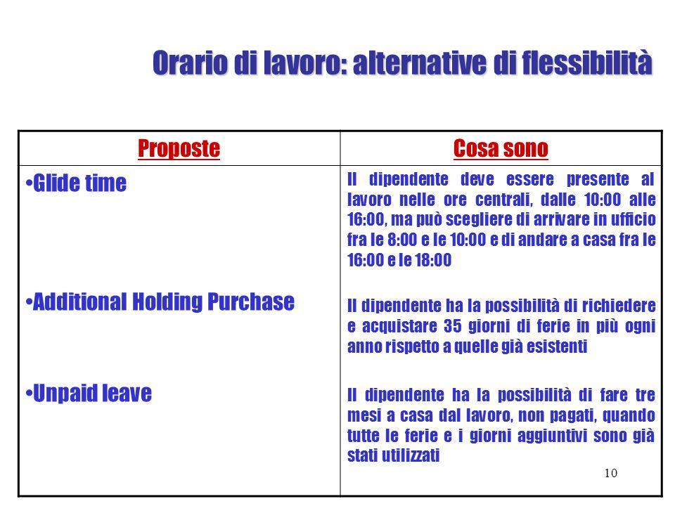 Orario di lavoro: alternative di flessibilità Orario di lavoro: alternative di flessibilità ProposteCosa sono Glide time Additional Holding Purchase U