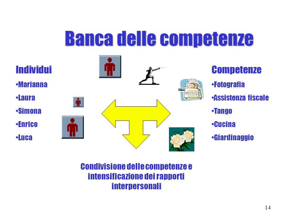 Banca delle competenze Banca delle competenze 14 Individui Marianna Laura Simona Enrico Luca Competenze Fotografia Assistenza fiscale Tango Cucina Gia