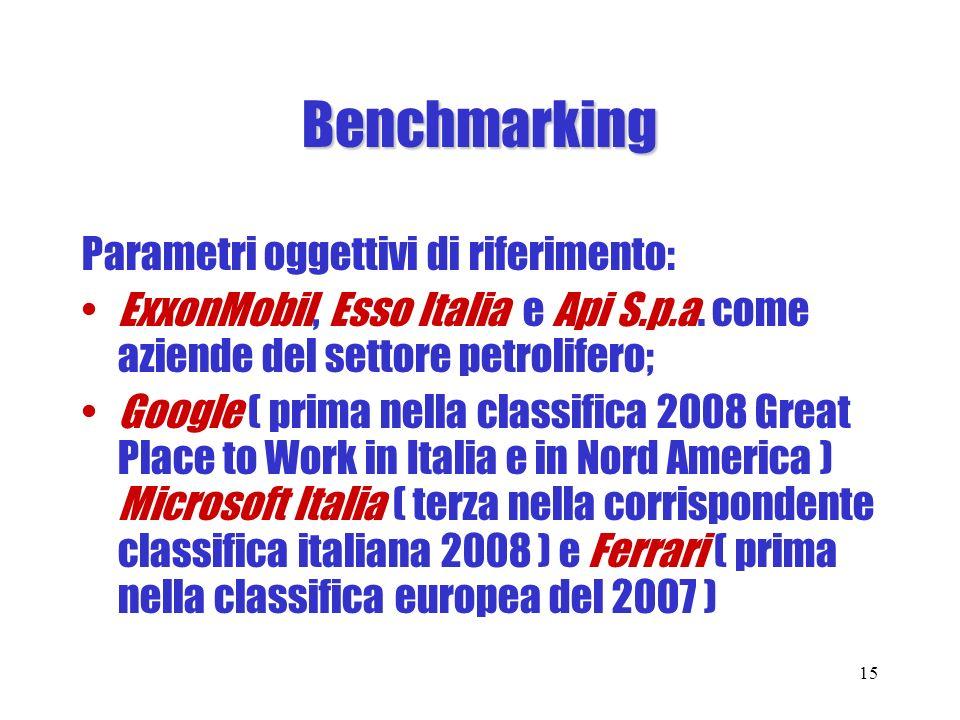 Benchmarking Parametri oggettivi di riferimento: ExxonMobil, Esso Italia e Api S.p.a. come aziende del settore petrolifero; Google ( prima nella class