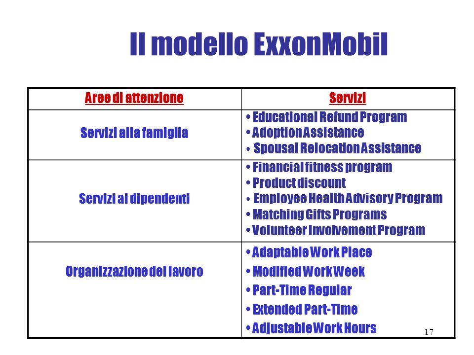 Il modello ExxonMobil Aree di attenzioneServizi Servizi alla famiglia Educational Refund Program Adoption Assistance Spousal Relocation Assistance Ser