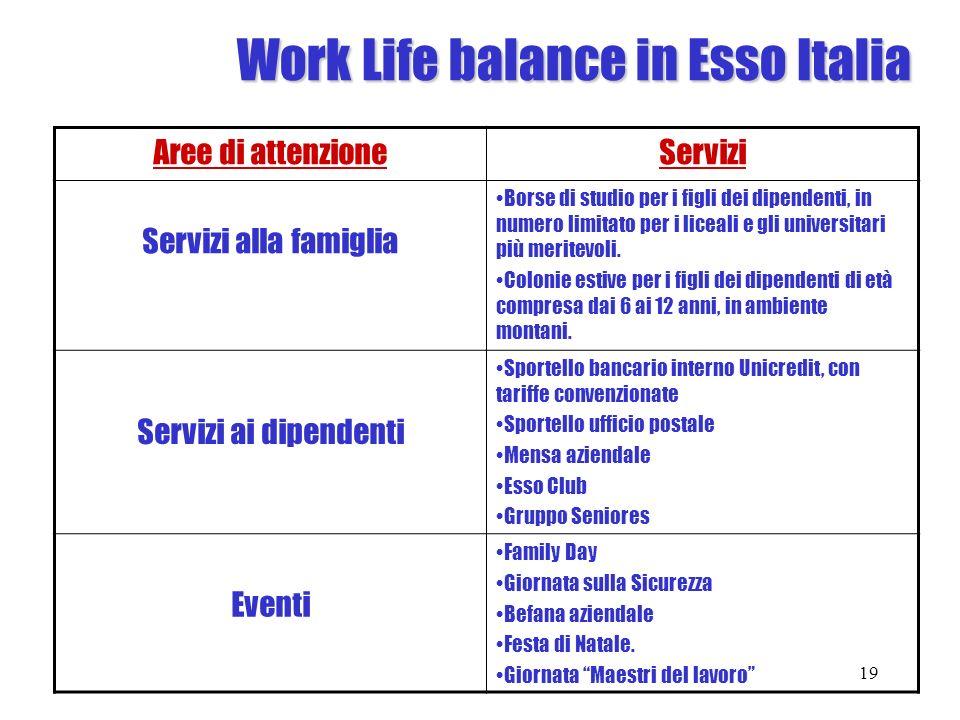 Work Life balance in Esso Italia Aree di attenzioneServizi Servizi alla famiglia Borse di studio per i figli dei dipendenti, in numero limitato per i