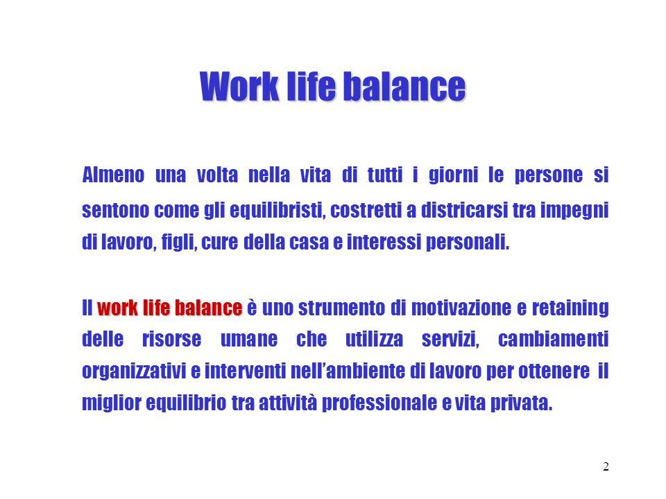 Work Life balance in Ferrari S.p.a.
