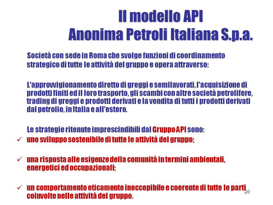 Il modello API Anonima Petroli Italiana S.p.a. Società con sede in Roma che svolge funzioni di coordinamento strategico di tutte le attività del grupp