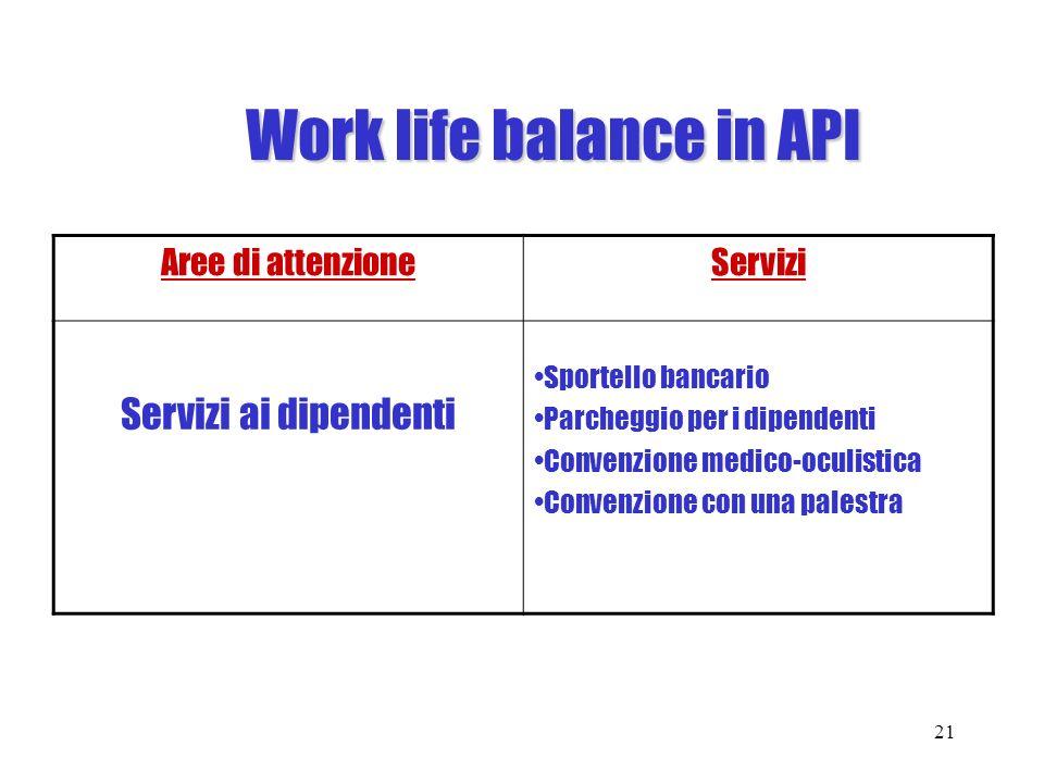 Work life balance in API Aree di attenzioneServizi Servizi ai dipendenti Sportello bancario Parcheggio per i dipendenti Convenzione medico-oculistica