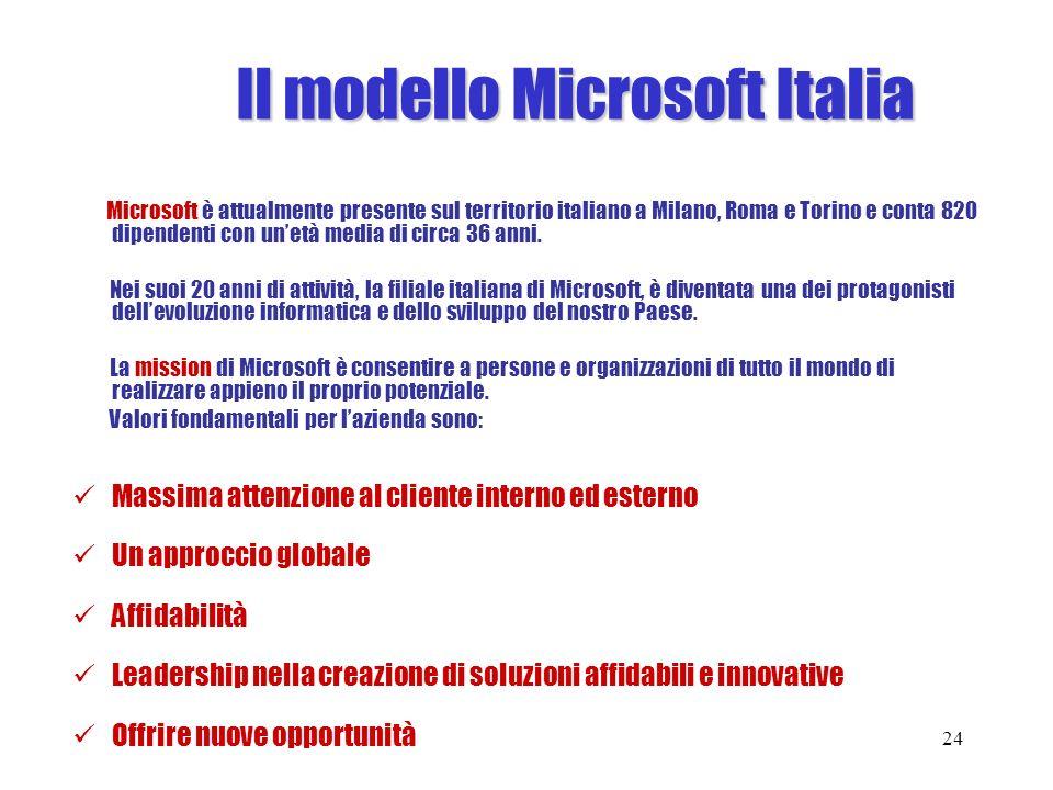 Il modello Microsoft Italia Microsoft è attualmente presente sul territorio italiano a Milano, Roma e Torino e conta 820 dipendenti con unetà media di