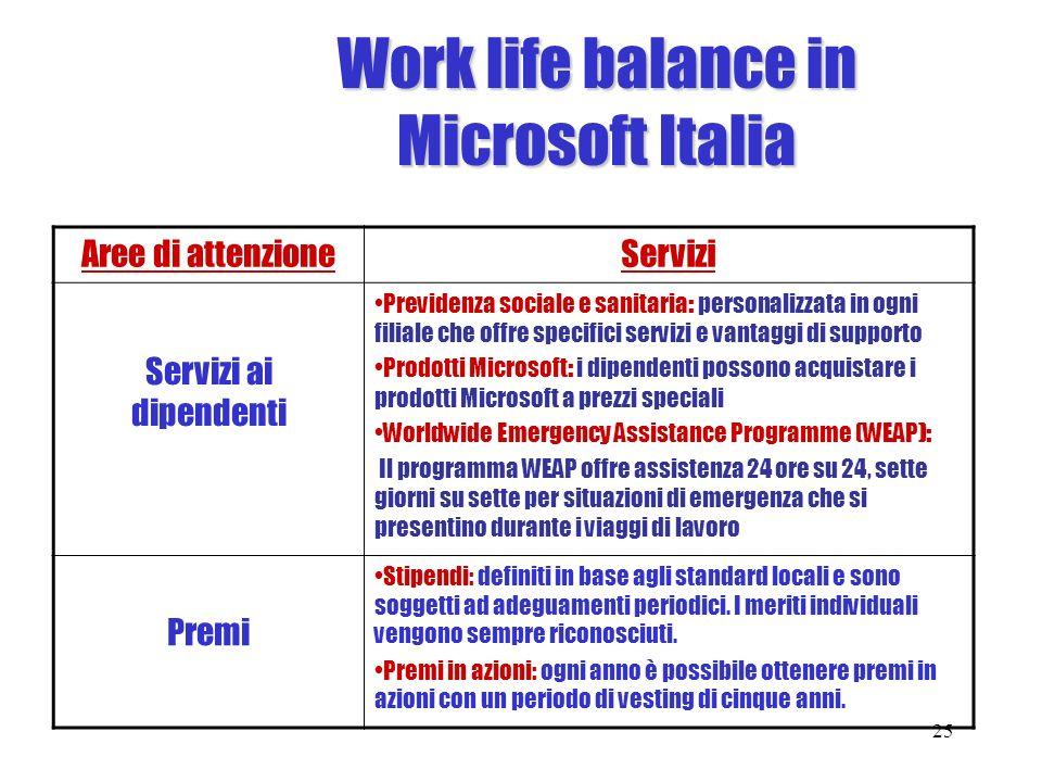 Work life balance in Microsoft Italia Aree di attenzioneServizi Servizi ai dipendenti Previdenza sociale e sanitaria: personalizzata in ogni filiale c