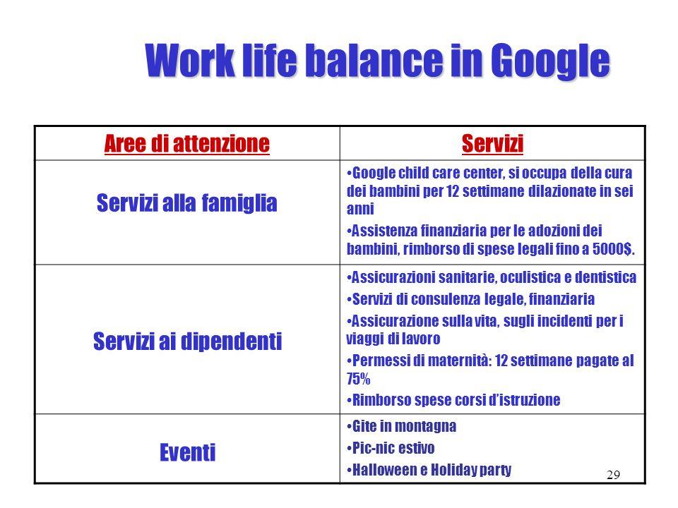 Work life balance in Google Aree di attenzioneServizi Servizi alla famiglia Google child care center, si occupa della cura dei bambini per 12 settiman