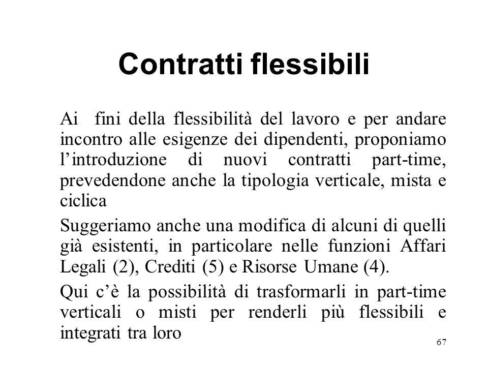 Contratti flessibili Ai fini della flessibilità del lavoro e per andare incontro alle esigenze dei dipendenti, proponiamo lintroduzione di nuovi contr