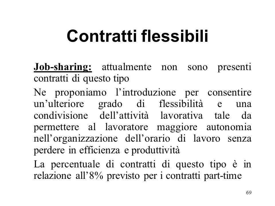 Contratti flessibili Job-sharing: attualmente non sono presenti contratti di questo tipo Ne proponiamo lintroduzione per consentire unulteriore grado