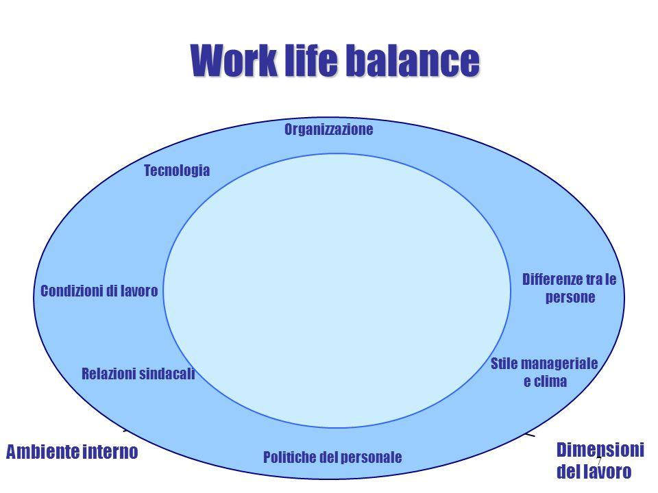 Work life balance Arricchimento del lavoro Revisione dei ruoli Lavoro per obiettivi Allargamento delle mansioni Vita Privata Mobilità interna Salari e