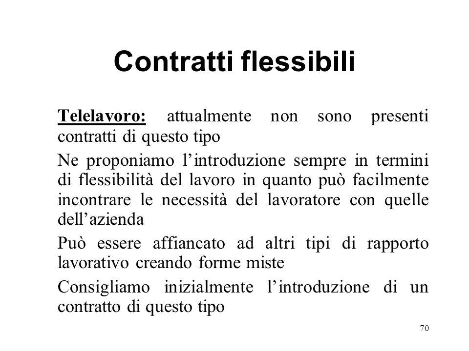 Contratti flessibili Telelavoro: attualmente non sono presenti contratti di questo tipo Ne proponiamo lintroduzione sempre in termini di flessibilità