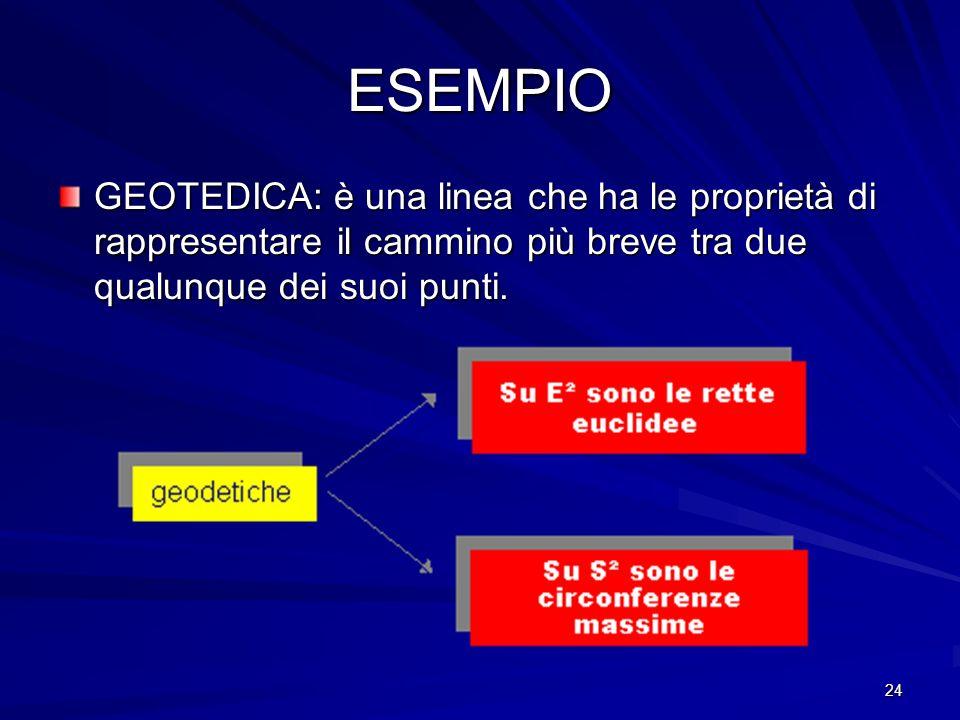 24 ESEMPIO GEOTEDICA: è una linea che ha le proprietà di rappresentare il cammino più breve tra due qualunque dei suoi punti.