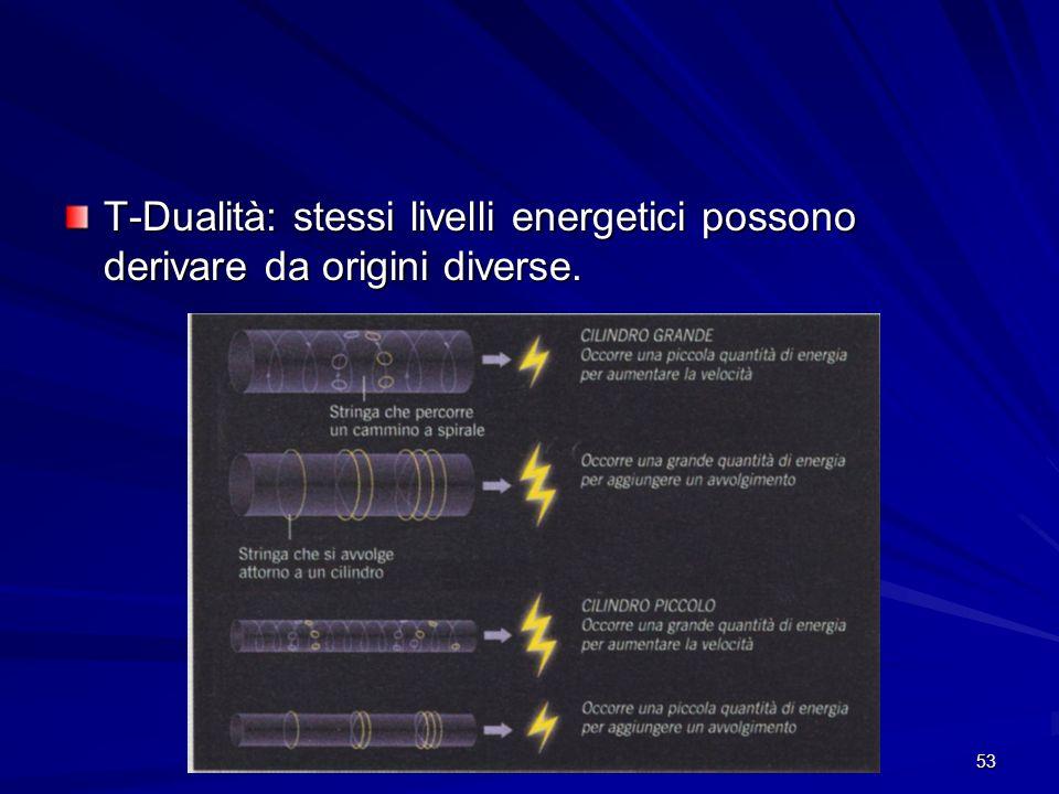 53 T-Dualità: stessi livelli energetici possono derivare da origini diverse.