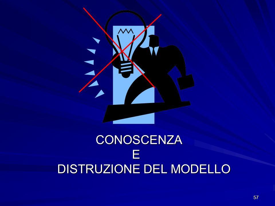57 CONOSCENZA CONOSCENZA E DISTRUZIONE DEL MODELLO DISTRUZIONE DEL MODELLO