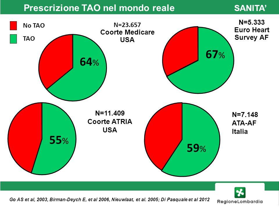 Studio ATA-AF (ANMCO FADOI) 2010 360 centri italiani, 7148 pazienti con FA Età media 77 anni SANITA Di Pasquale et al.
