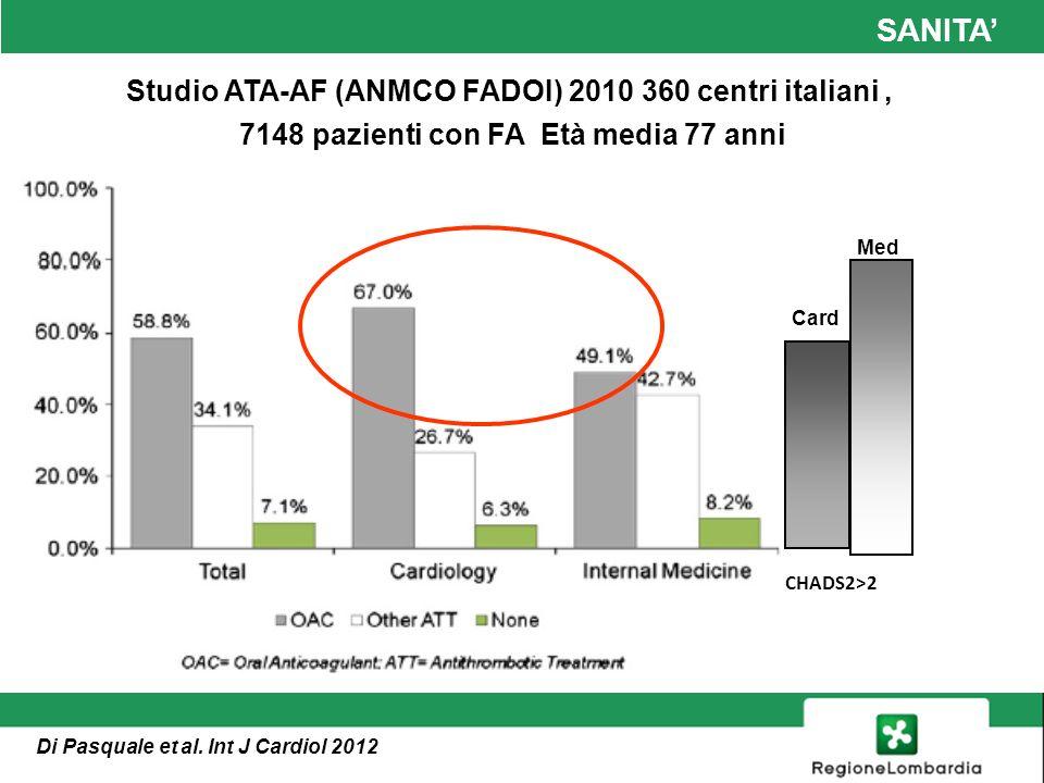 SANITA OAC 68% 63% Nieuwlaat et al JACC 2009