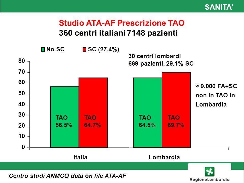 SANITA SCOMPENSO CARDIACO Audit SIMG 2011 ASL di Bergamo 144 MMG 190.240 assistiti > 14 anni Pazienti con scompenso 2.754 (1.46%) Con fibrillazione atriale 37.4% In terapia con ACE-I/ARB79.6% In terapia beta-bloccante64.2% Con fibrillazione atriale in TAO 84.4%