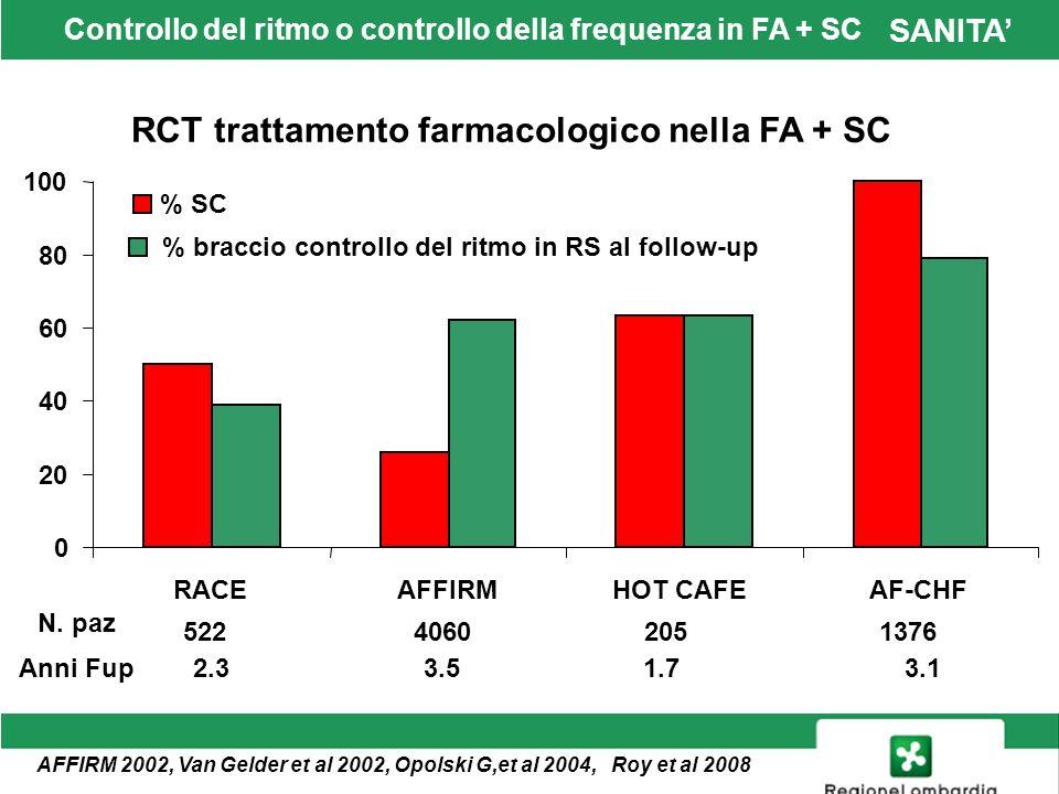 SANITA End point primario raggiunto 0 5 10 15 20 25 30 RACEAFFIRMHOT CAFEAF-CHF Mortalità totale Mortalità CVComposito Controllo ritmo Controllo FC RCT trattamento farmacologico nella FA + SC Controllo del ritmo o controllo della frequenza.