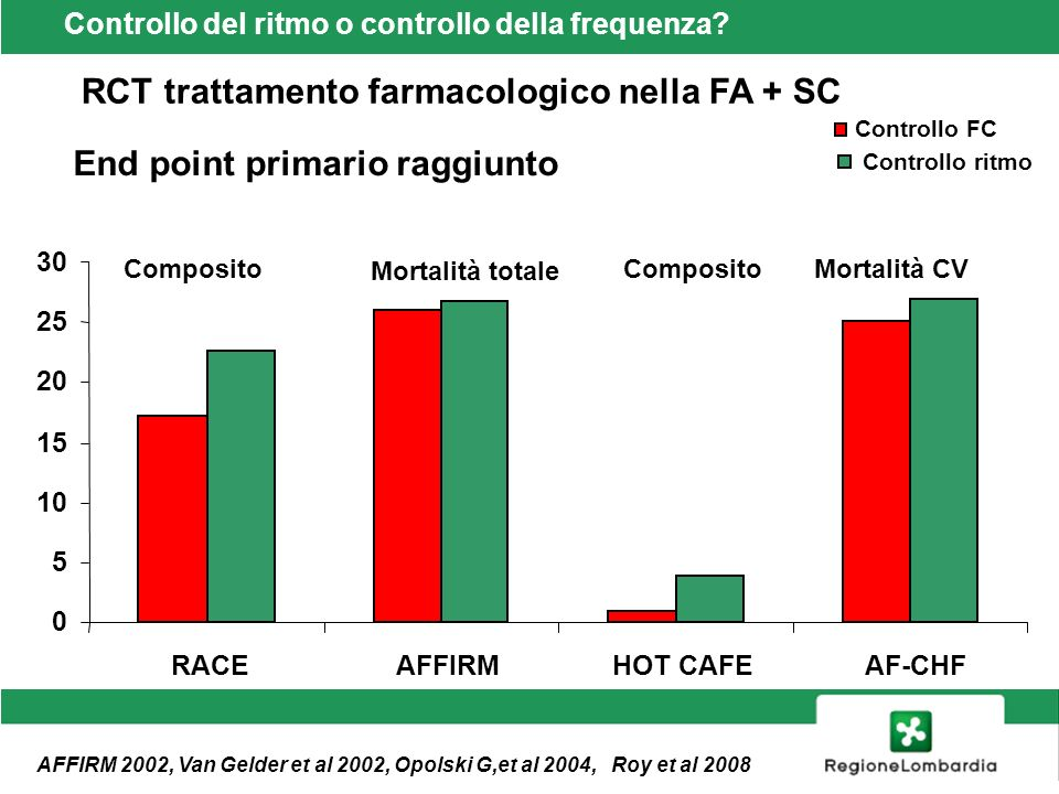 SANITA End point primario raggiunto 0 5 10 15 20 25 30 RACEAFFIRMHOT CAFEAF-CHF Mortalità totale Mortalità CVComposito Controllo ritmo Controllo FC RC