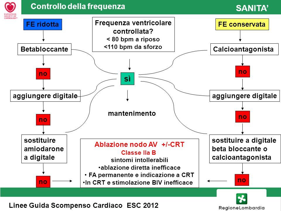 SANITA Comparsa di FA nei portatori di device La presenza di FA, soprattutto persistente, aumenta lincidenza di shock inappropropriati del defibrillatore e la progressione dello SC