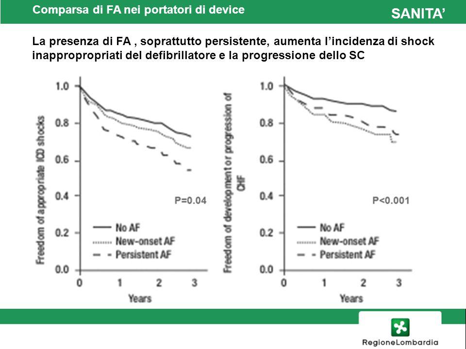 SANITA Mortalità totale Mortalità cardiovascolare Variazione NYHA Variazione FE 2012 768 pazienti CRT-FA 329 AV NA 439 controllo fc Ganesan et al.