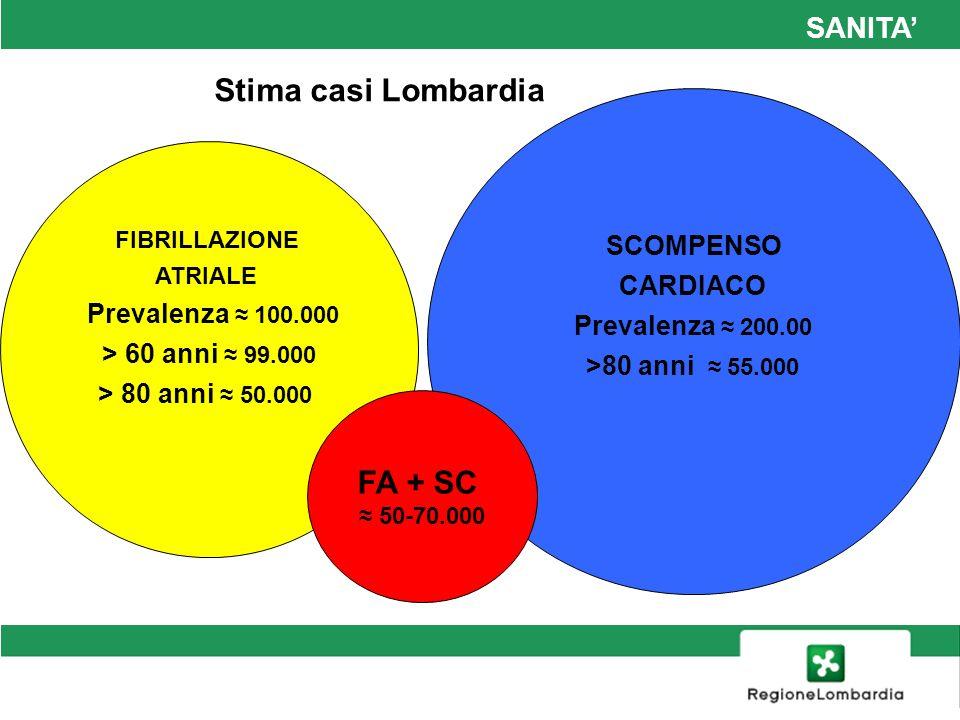 SANITA SCOMPENSO CARDIACO Audit SIMG 2011 ASL di Bergamo 144 MMG 190.240 assistiti > 14 anni Pazienti con scompenso 2.754 1.46% Con fibrillazione atriale 37.4% Survey ANMCO – SIMG Fibrillazione atriale Pazienti con fibrillazione atriale 5.990 Dei quali con scompenso cardiaco 24%