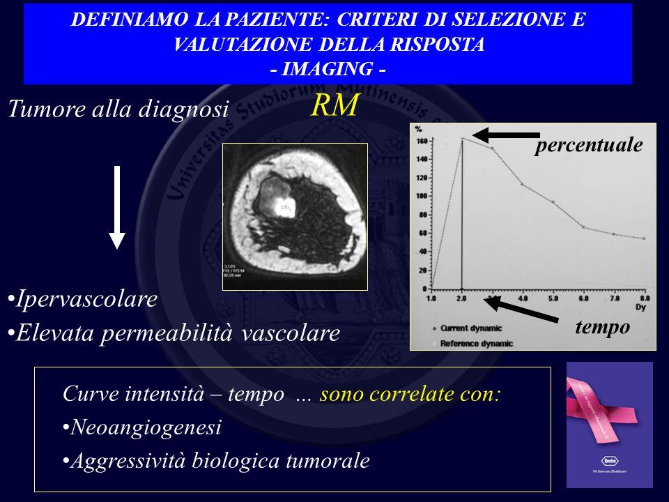 RM Tumore alla diagnosi Ipervascolare Elevata permeabilità vascolare percentuale tempo Curve intensità – tempo... sono correlate con: Neoangiogenesi A