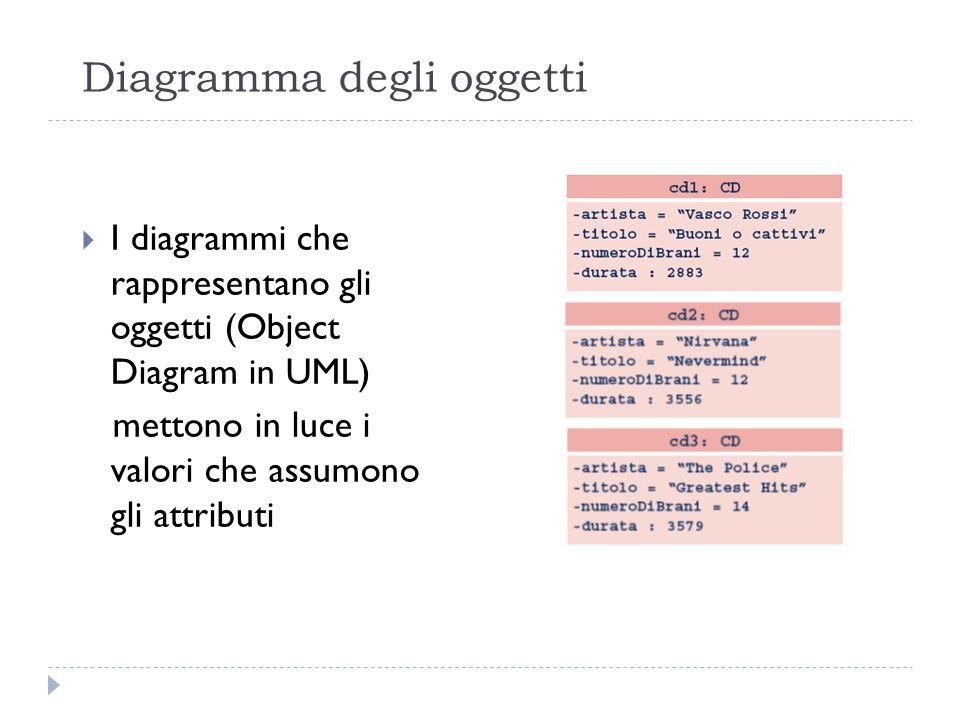 Diagramma degli oggetti I diagrammi che rappresentano gli oggetti (Object Diagram in UML) mettono in luce i valori che assumono gli attributi