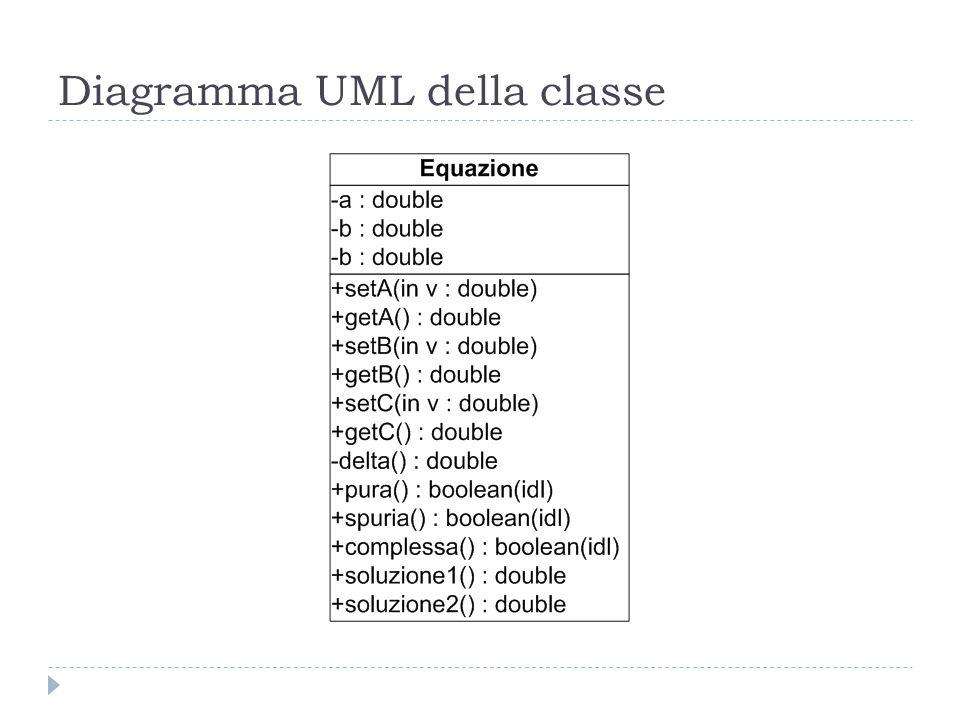 Diagramma UML della classe