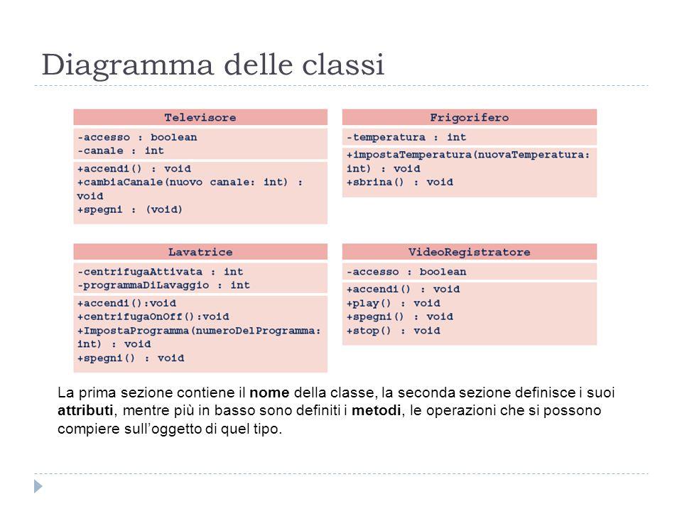 Diagramma delle classi La prima sezione contiene il nome della classe, la seconda sezione definisce i suoi attributi, mentre più in basso sono definit