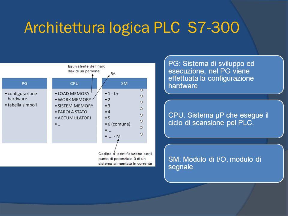 CPU LOAD MEMORY: contiene il programma, è ritentiva (è ritentiva perché devo sempre avere il mio programma anche se spengo il PLC).