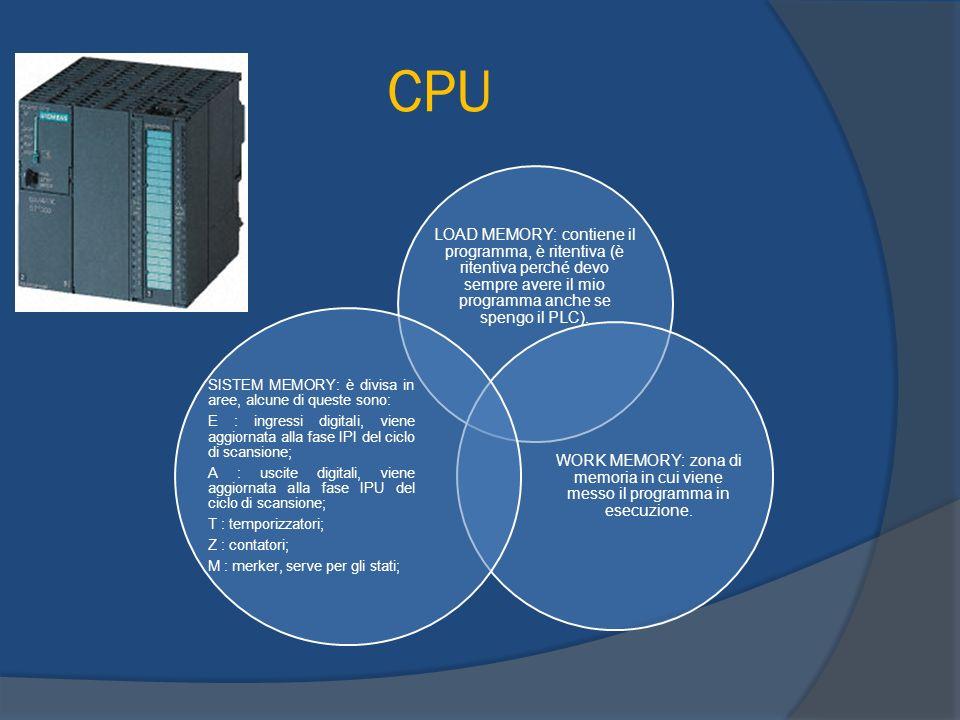 CICLO DI SCANSIONE Il ciclo di scansione può essere definito linsieme di tutti i task eseguiti dal sistema operativo del PLC.
