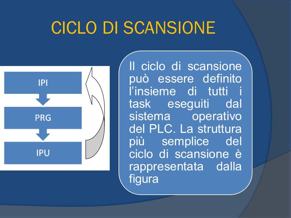 Linguaggio di programmazione STEP 7 Struttura delle directory