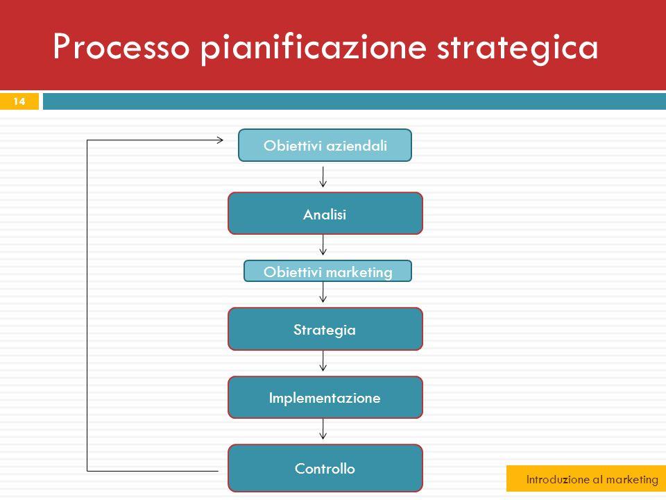 Processo pianificazione strategica 14 Obiettivi aziendali Analisi Obiettivi marketing Strategia Controllo Implementazione Introduzione al marketing