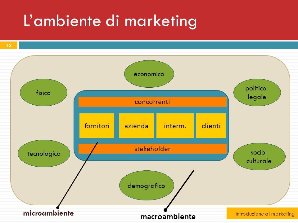 15 Lambiente di marketing fisico tecnologico demografico socio- culturale politico legale economico stakeholder fornitoriaziendainterm.clienti macroam