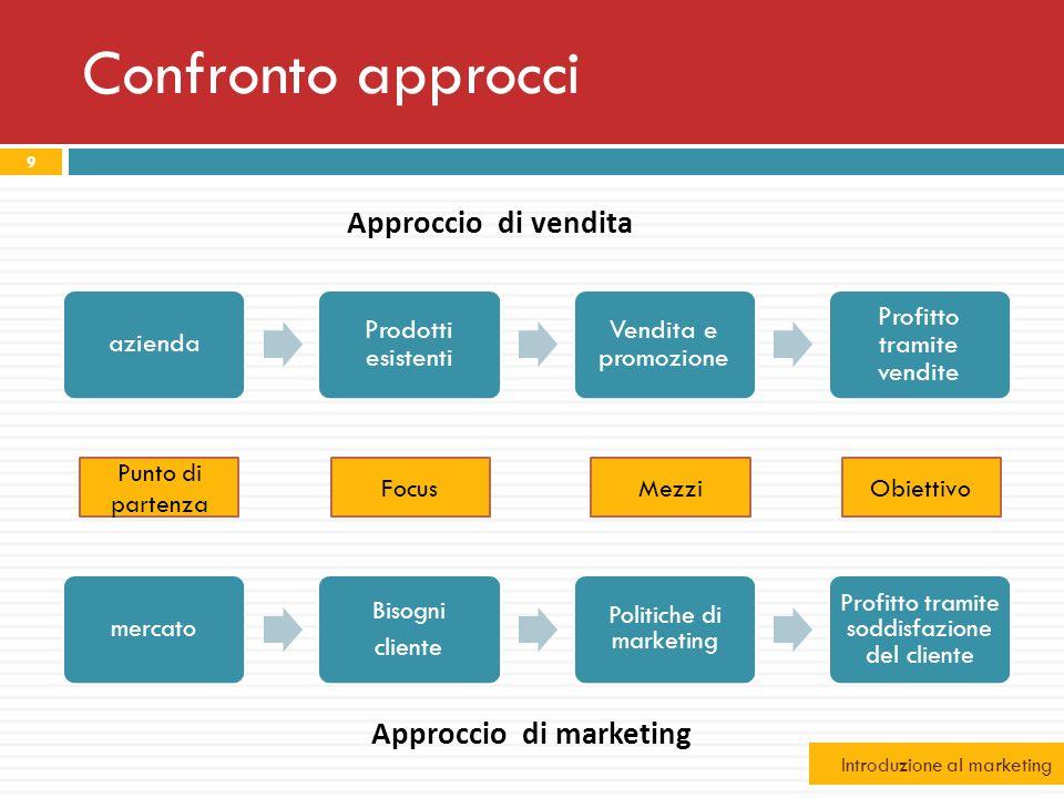Confronto approcci azienda Prodotti esistenti Vendita e promozione Profitto tramite vendite mercato Bisogni cliente Politiche di marketing Profitto tr