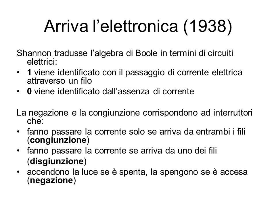 Arriva lelettronica (1938) Shannon tradusse lalgebra di Boole in termini di circuiti elettrici: 1 viene identificato con il passaggio di corrente elettrica attraverso un filo 0 viene identificato dallassenza di corrente La negazione e la congiunzione corrispondono ad interruttori che: fanno passare la corrente solo se arriva da entrambi i fili (congiunzione) fanno passare la corrente se arriva da uno dei fili (disgiunzione) accendono la luce se è spenta, la spengono se è accesa (negazione)