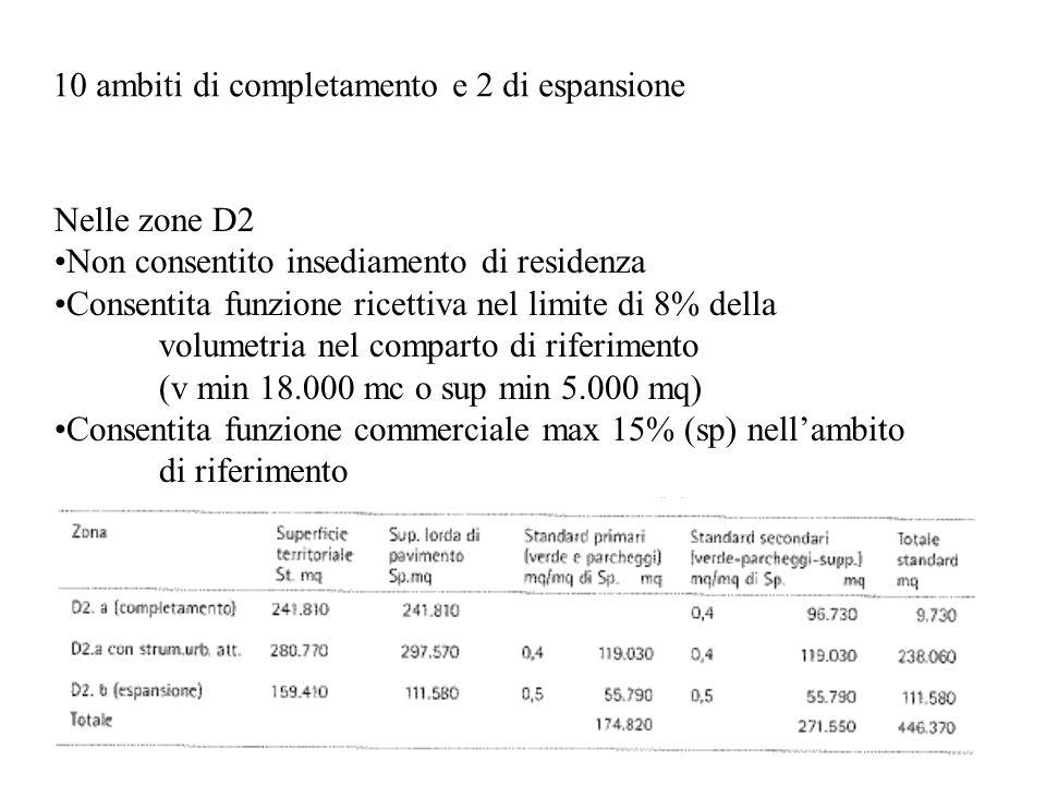 Nelle zone D2 Non consentito insediamento di residenza Consentita funzione ricettiva nel limite di 8% della volumetria nel comparto di riferimento (v