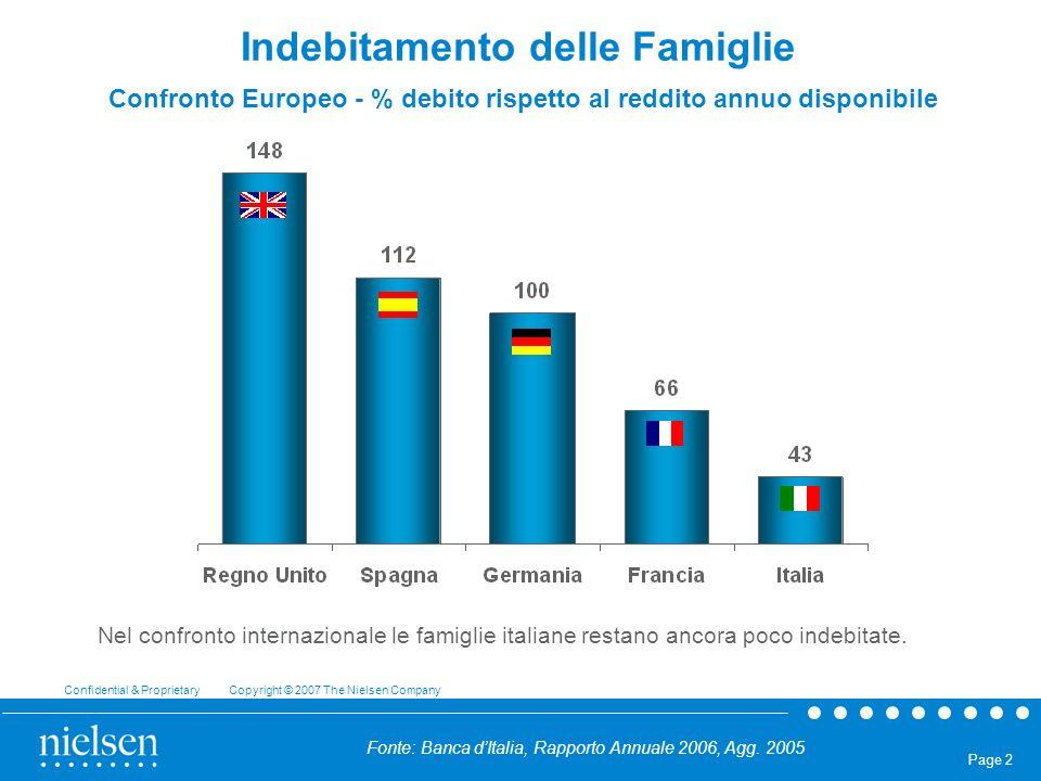 Confidential & Proprietary Copyright © 2007 The Nielsen Company Page 3 Indebitamento delle Famiglie ITALIA – Evoluzione della % debito rispetto al reddito annuo disponibile Nel 2006 in rapporto al reddito disponibile il debito è aumentato di quattro punti percentuali.