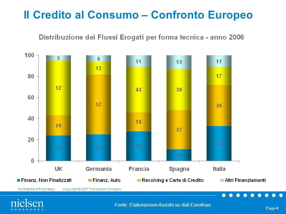 Confidential & Proprietary Copyright © 2007 The Nielsen Company Page 4 Il Credito al Consumo – Confronto Europeo Fonte: Elaborazione Assofin su dati E